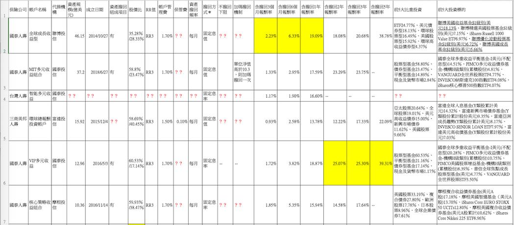 說明1:黃色色塊標明RR值為4,以及「含撥回報酬率」較高者;有底線基金表示為「投...