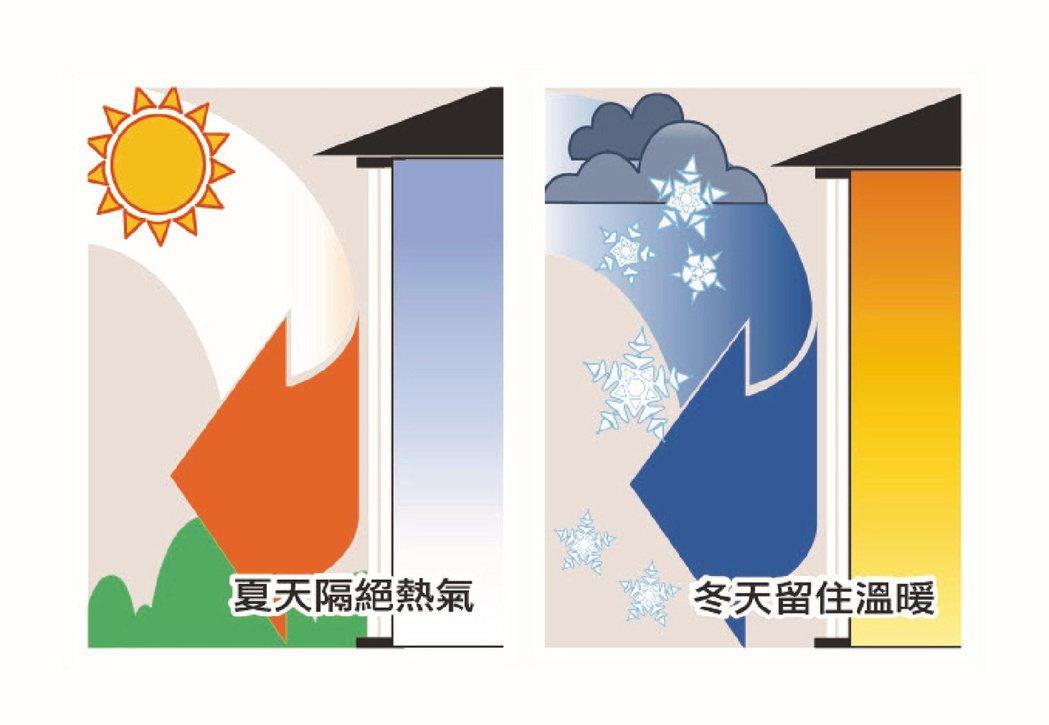 PVC節能窗框熱傳透率U值遠低於鋁窗框,對於窗戶隔熱與空調節能有極佳能力。  南...