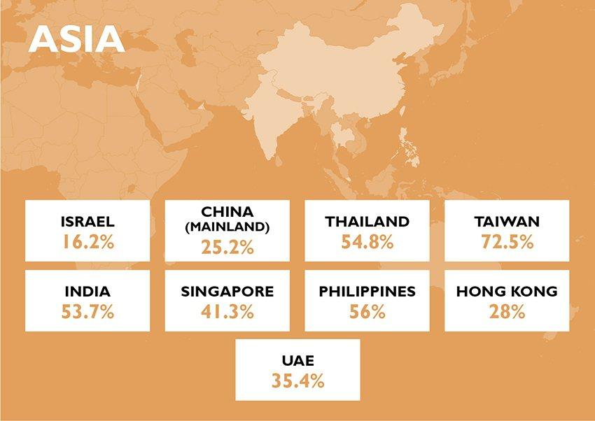 亞洲國家準時支付率。 鄧白氏/提供