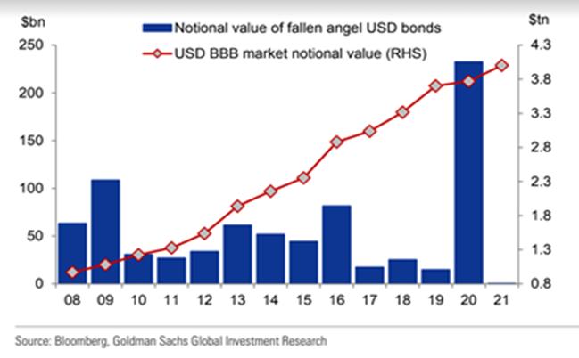 2020墮落天使債券大幅增加及其產業分布。資料來源/高盛、彭博