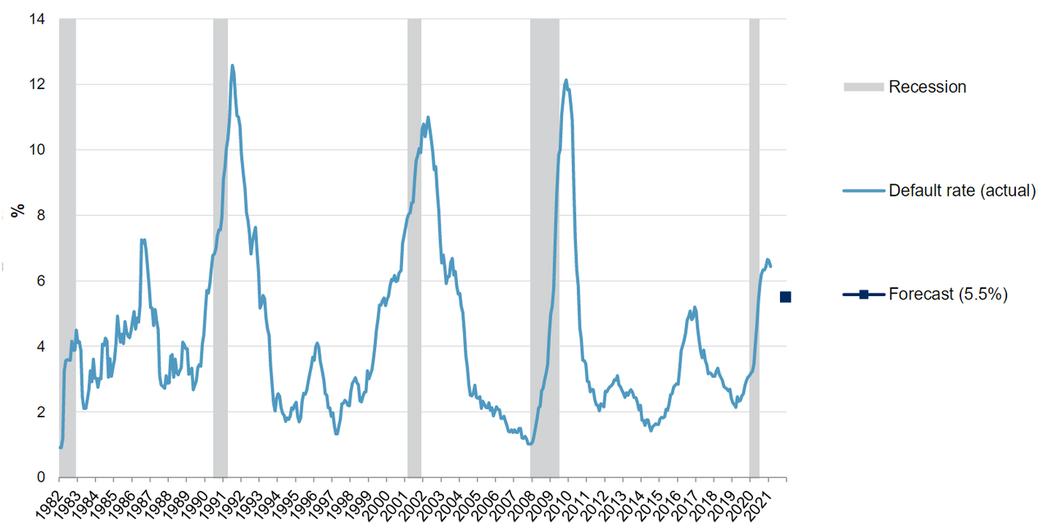 高收益債違約率及墮落天使債券升降評機率。資料來源/標普及穆迪信評