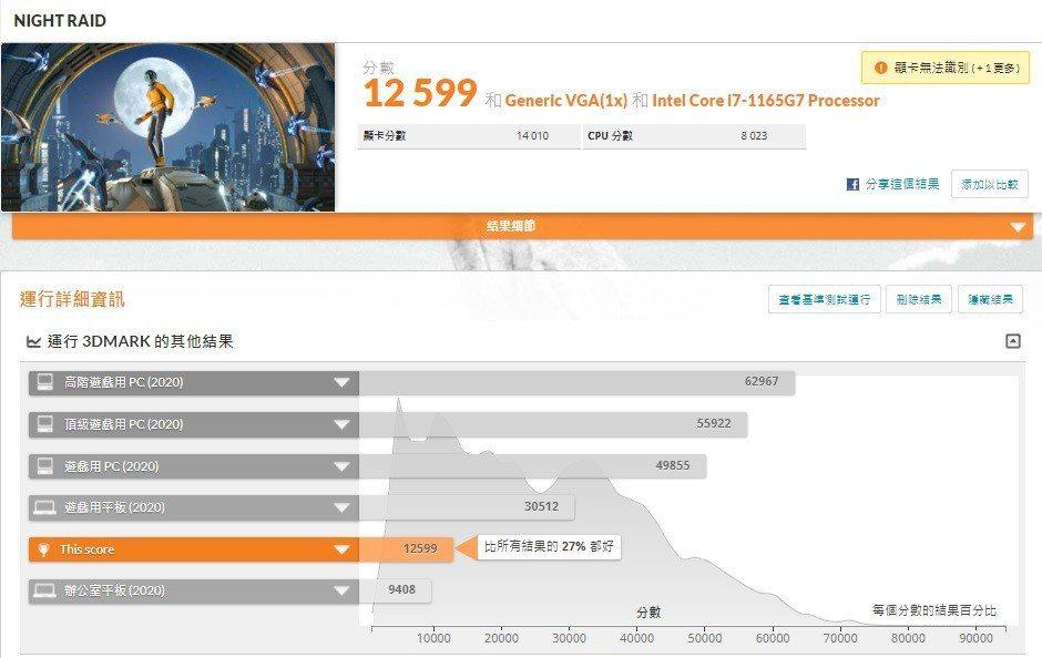3DMarkNIGHT RAID實測繪圖表現,分數為12,599,領先市場27%...