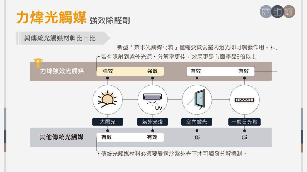 力煒光觸媒強效除醛劑-與傳統光觸媒比一比。 力煒奈米/提供