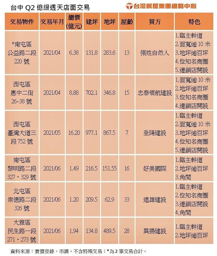 台中市第2季億級透天店面交易概況一覽。台灣房屋集團趨勢中心提供