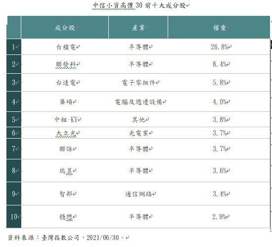 中信小資高價30前十大成分股。資料來源:台灣指數公司
