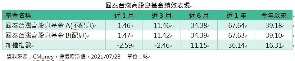 國泰台灣高股息基金績效表現。(資料來源:CMoney,採還原淨值,2021/07...