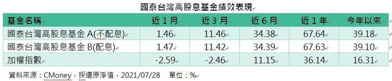 國泰台灣高股息基金績效表現。(資料來源:CMoney,採還原淨值,2021/07/28  單位:%)