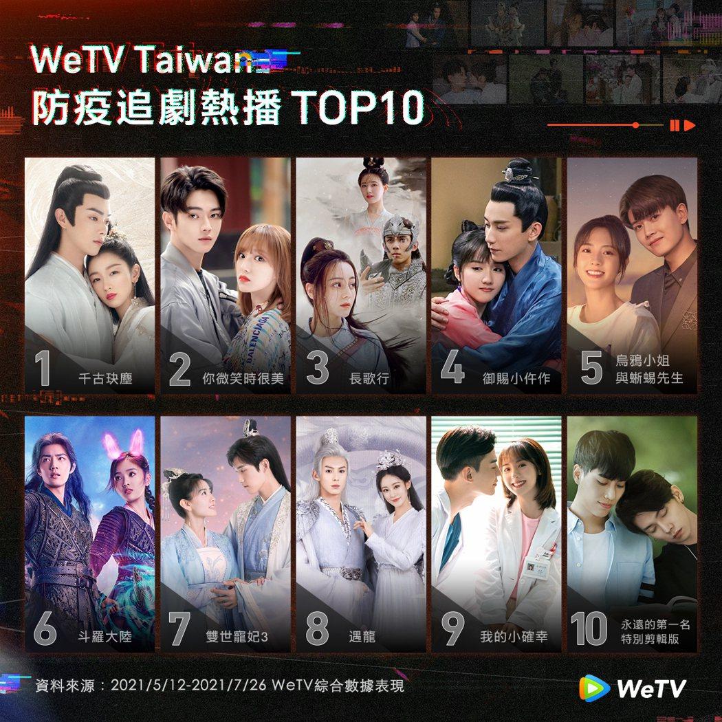WeTV台灣排行榜前十名多是古裝劇。圖/WeTV提供