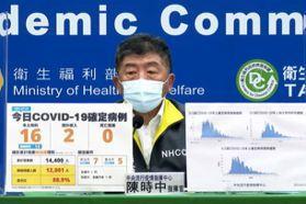 連兩日死亡+0! 本土增16例 陳時中:疫情朝可控方向
