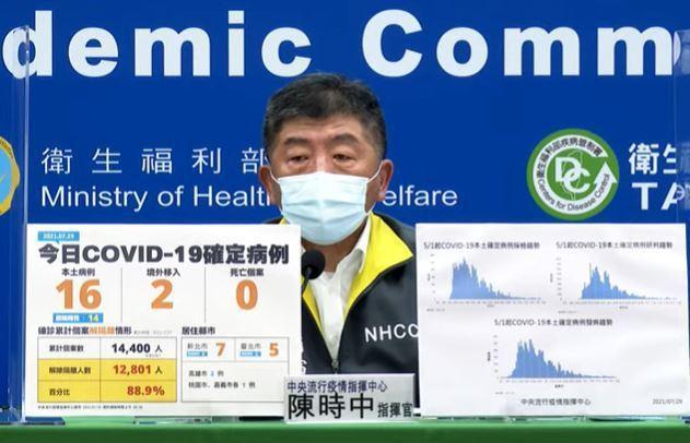 我國今日新增18例新冠肺炎確定病例,分別為16例本土及2例境外移入;另確診個案中無新增死亡。圖/指揮中心提供