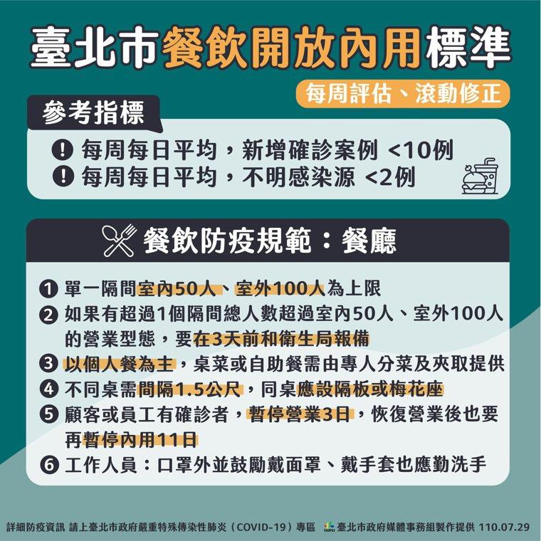 台北市政府今天公布餐飲內用標準和解封條件。圖/北市府提供