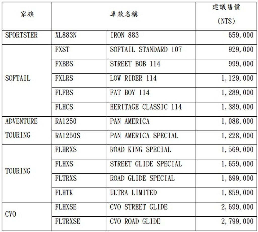 哈雷重機2021年式新車售價一覽表。 圖/太古鼎翰提供