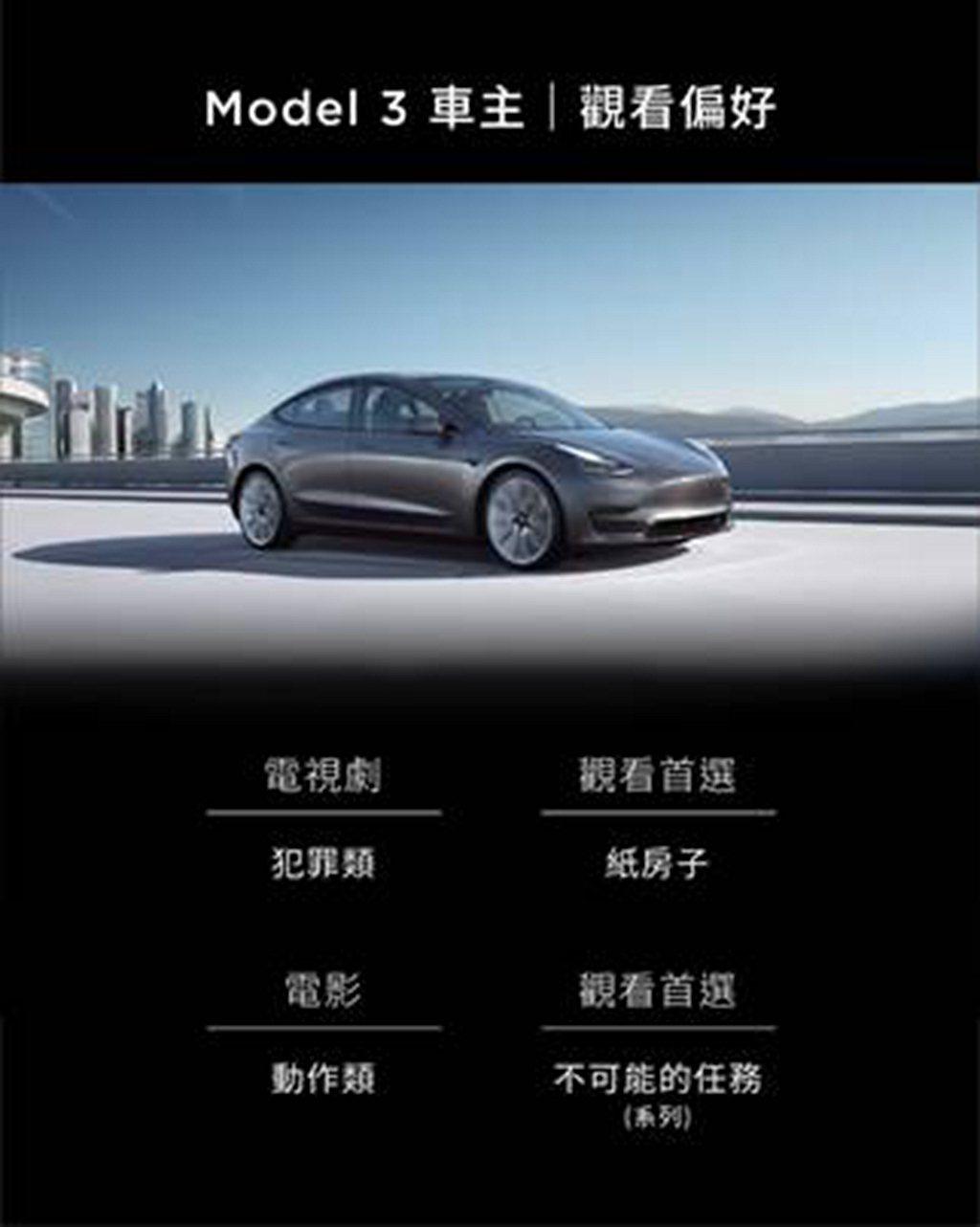 所有特斯拉車款當中劇院模式最受Model 3車主歡迎,超過70%的車主每週至少觀...