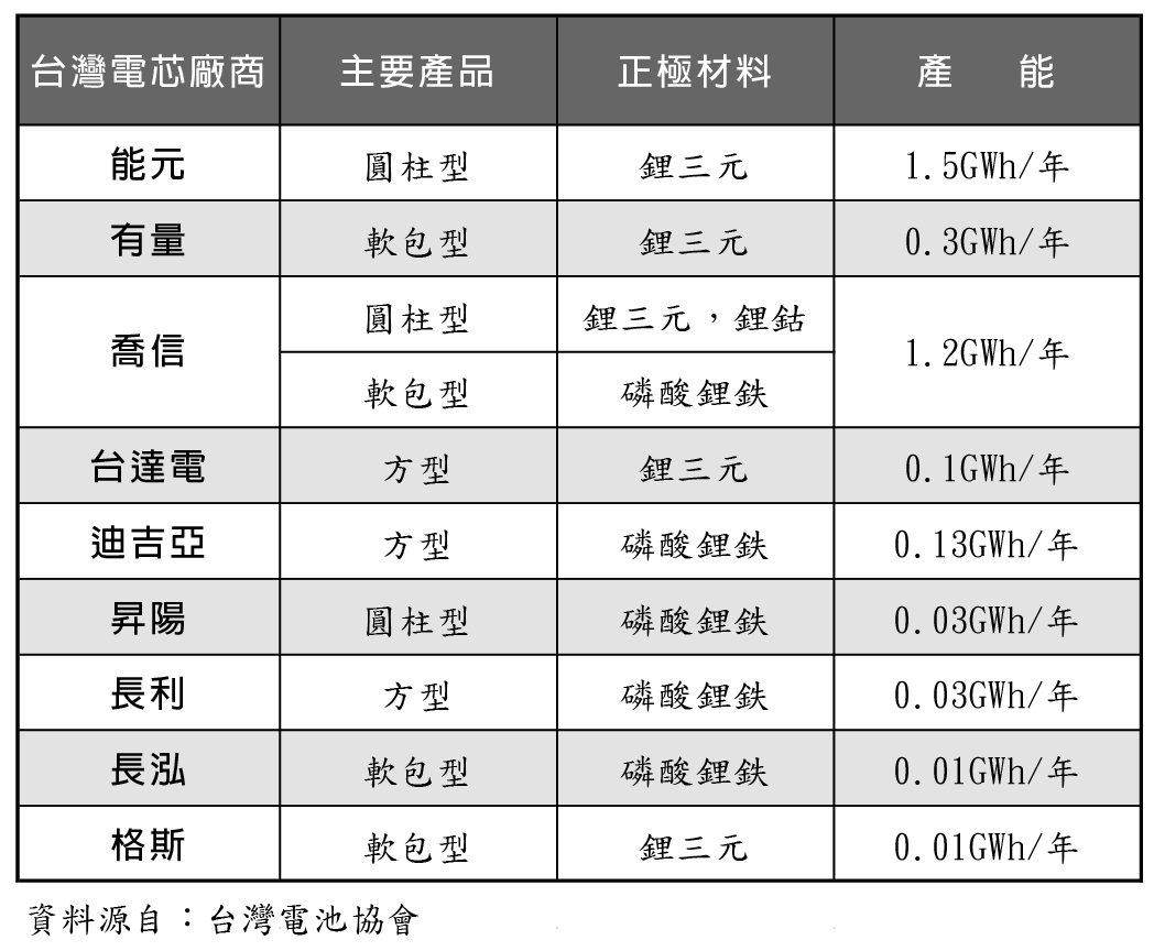 台灣電芯廠商年產能。 台灣電池學會/提供