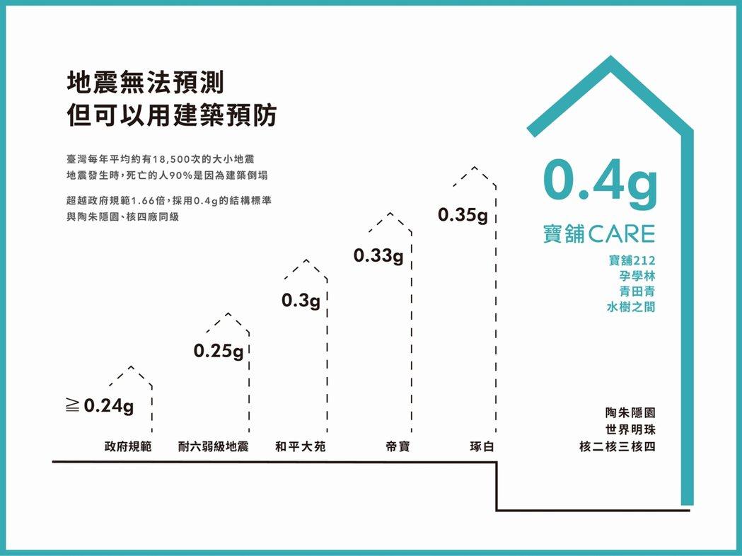 「寶舖CARE」採用0.4G的結構標準,超越政府規範1.66倍,與核電廠、超級豪...