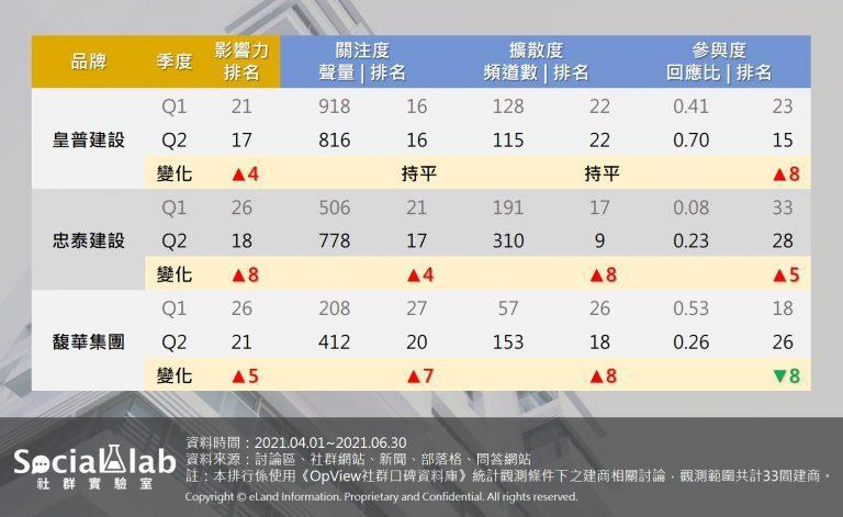 第二季建商評析皇普、忠泰、馥華。 Social Lab社群實驗室/製圖