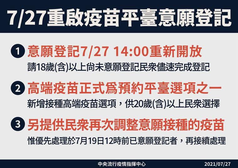 指揮中心7月27日起重啟疫苗平台意願登記。圖/指揮中心提供