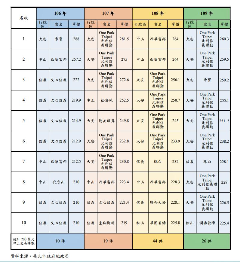 北市交易單價前十名住宅 。資料來源/台北市政府