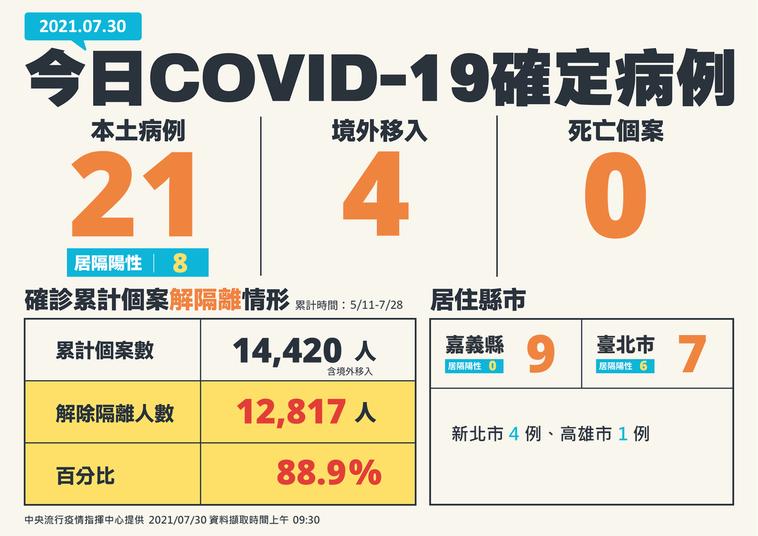 國內今日新增25例COVID-19確定病例,分別為21例本土及4例境外移入;另確...
