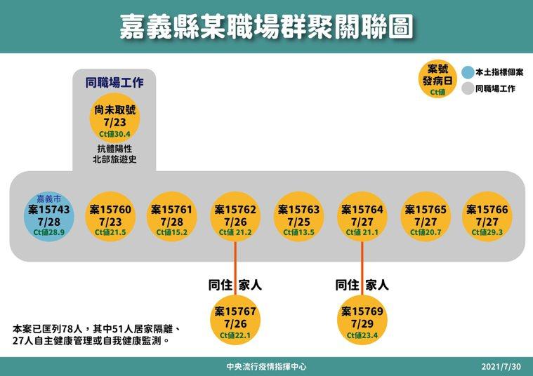 嘉義這職場目前有9例染疫,包括指標個案以及同住家人,應採檢78人,其中51人列為...