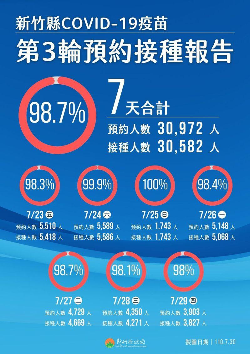 新竹縣第3輪疫苗接種,接種率高達98.7%。圖/縣府提供