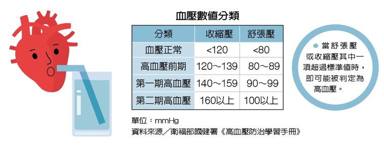 血壓數值分類 製表/元氣周報