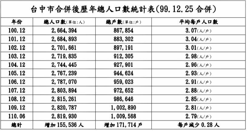 台中市合併後歷年總人口數一覽。大台中不動產開發公會提供