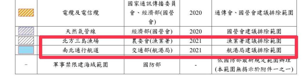 行政院23日在行政院公報公布「離岸風力發電區塊開發場址規劃申請作業要點」,宣布即...