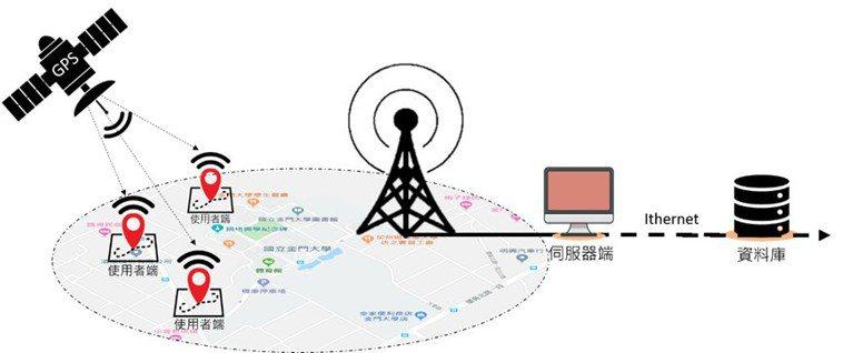 金門大學研究團隊以物聯網技術為基礎成功開發「失智長者定位系統」,圖為失智老人管理...