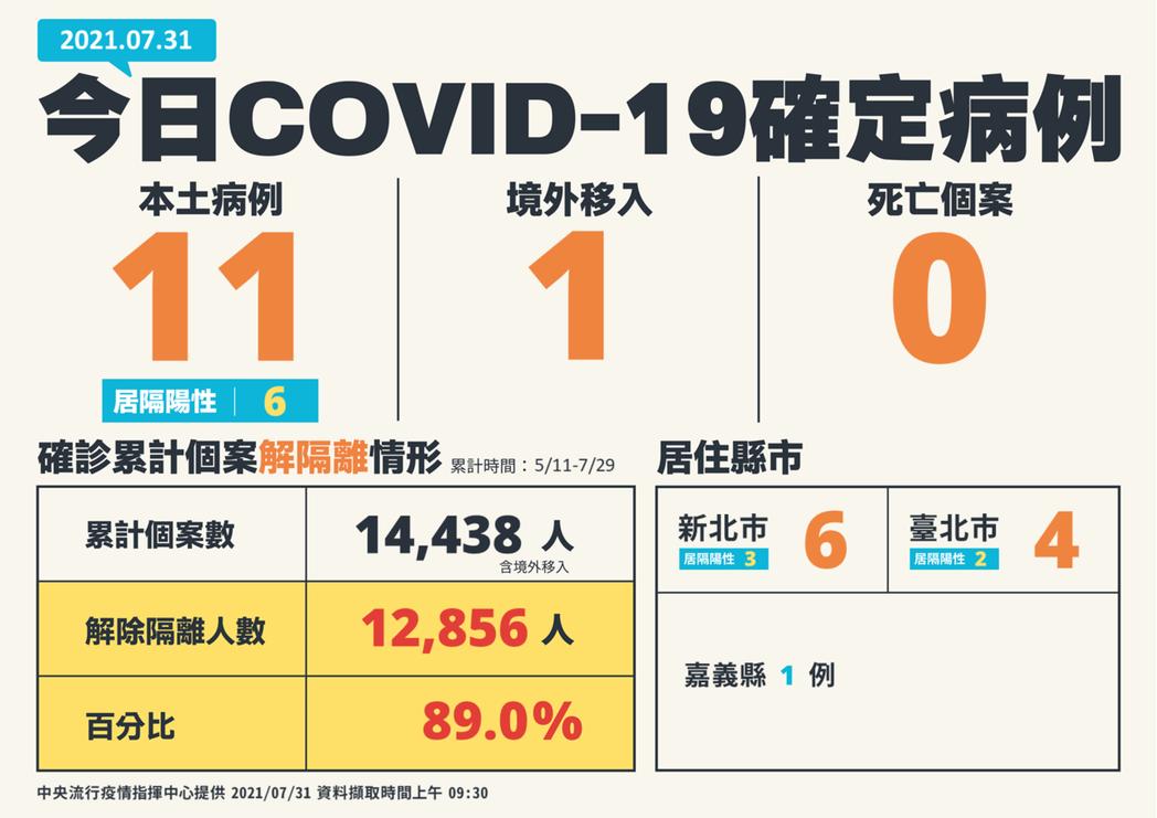 我國今日新增12例COVID-19確定病例,分別為11例本土及1例境外移入;另確...