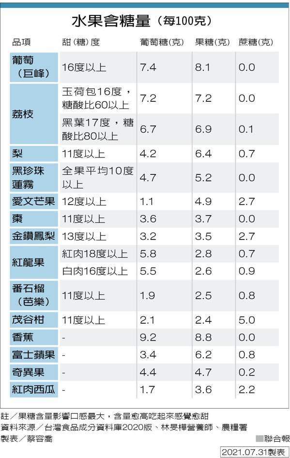 水果含糖量(每100克) 製表/蔡容喬