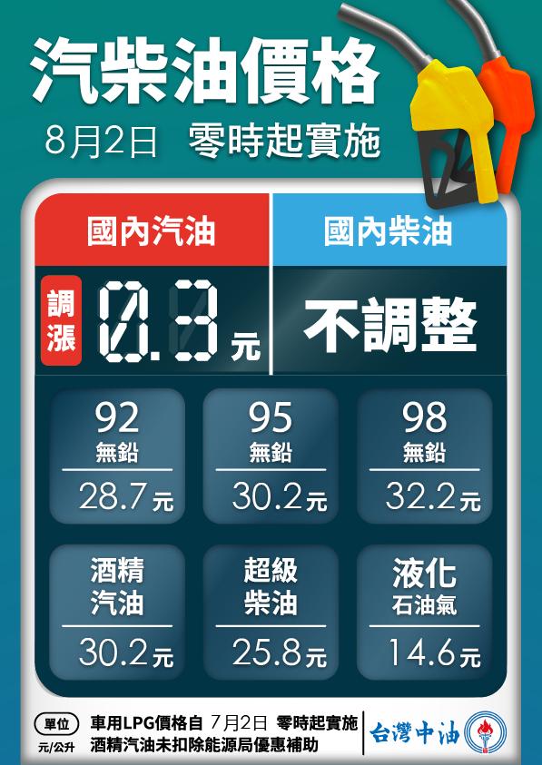 明(2)日凌晨零時起汽油價格調漲0.3元、柴油不調整。 摘自台灣中油