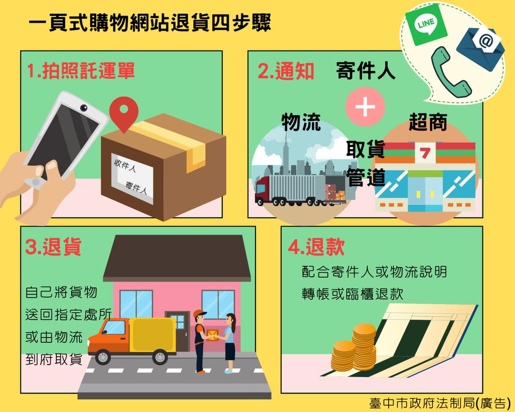 台中市政府法制局針對一頁式廣告消費被騙,建議四步驟。圖/法制局提供