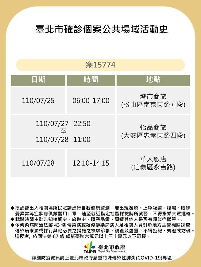 台北市政府今公布1例確診個案,足跡涉及松山、大安、信義區3區各1家商旅。圖/北市衛生局提供