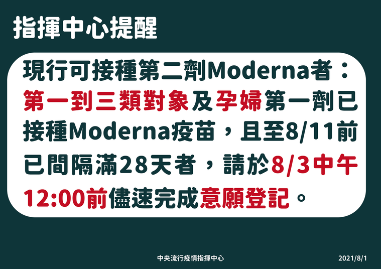 而目前為止可打莫德納第二劑的有第一到第三類和孕婦,至8月11日已間隔滿28天者,...