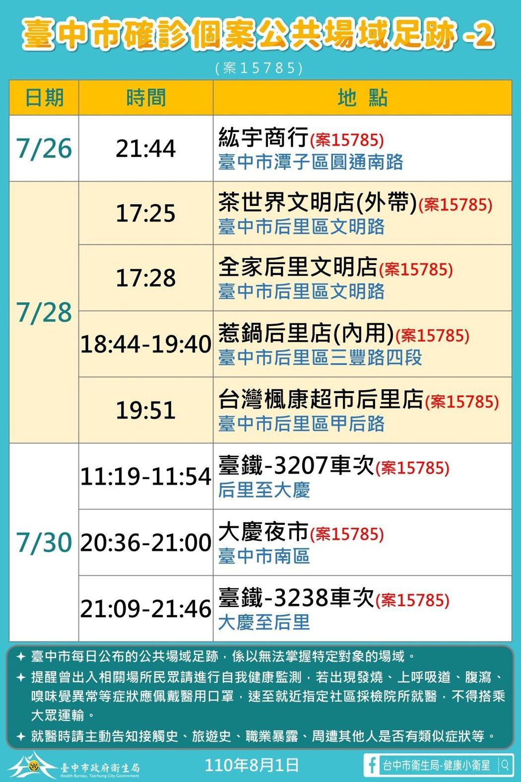 台中市今新增本土確診1例,是后里區24歲男性工程師案15785,市府公布其足跡。...