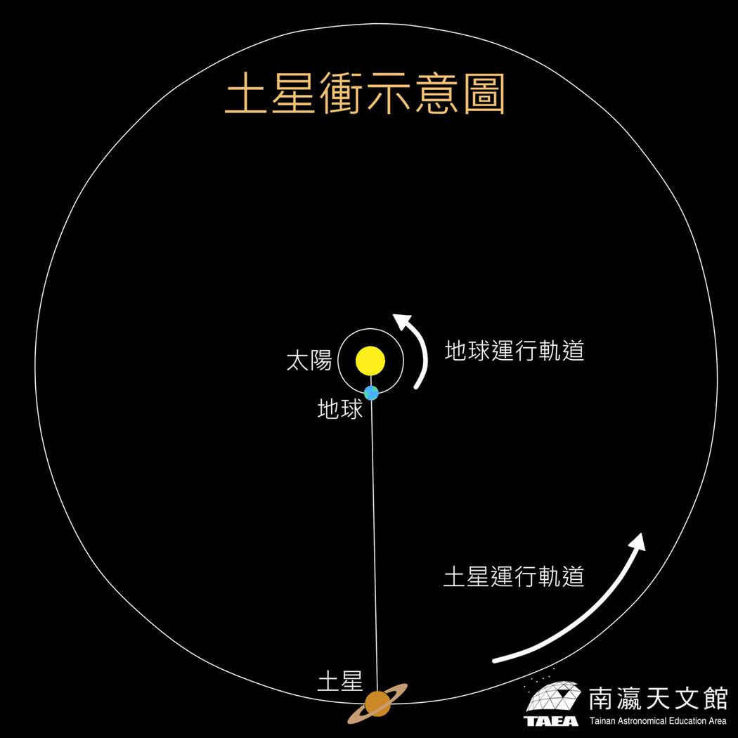 「土星衝」要來了!南瀛天文館明晚線上直播,圖為土星衝示意圖。圖/南瀛天文館提供