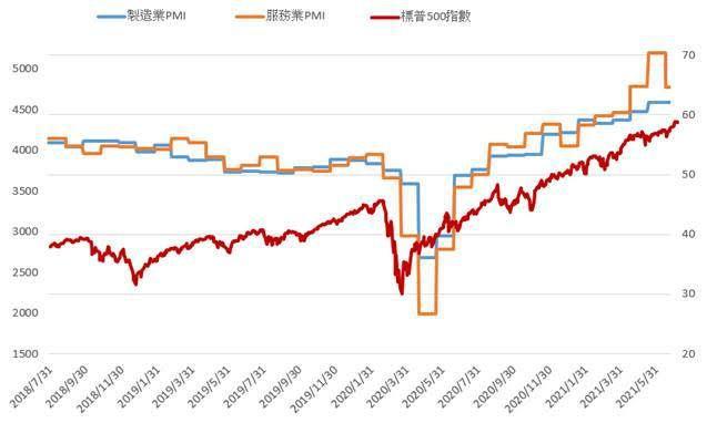 標普500指數與PMI數據呈高度相關(資料來源:彭博、元大投信整理,統計2018...
