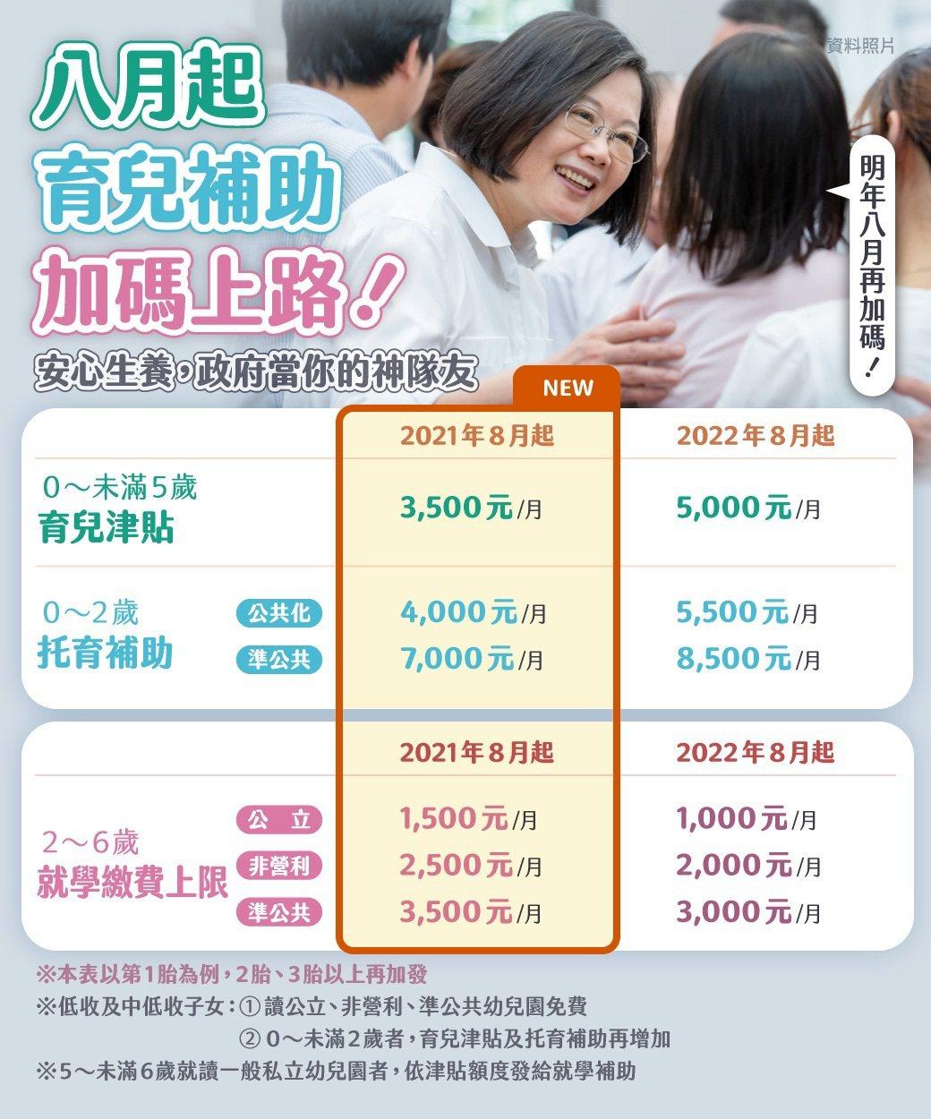 蔡英文總統提醒,8月1日起育兒津貼加碼。圖/取自蔡英文臉書