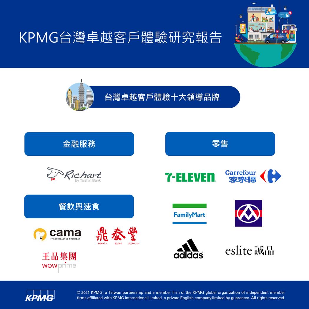 KPMG安侯建業公布台灣卓越客戶體驗前十大品牌。圖/KPMG安侯建業提供