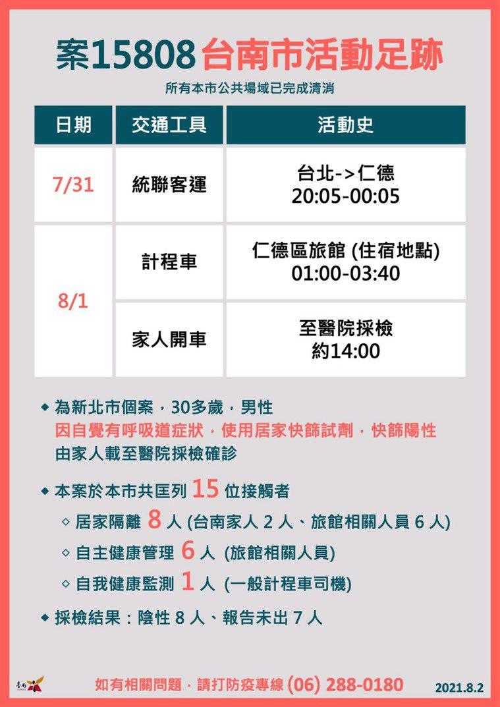 新北個案15808到台南的足跡。圖/台南市衛生局提供