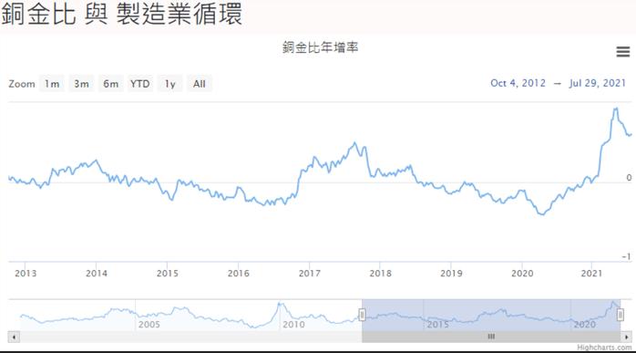 圖一、銅金比年增率;資料來源: 統一期貨、CME