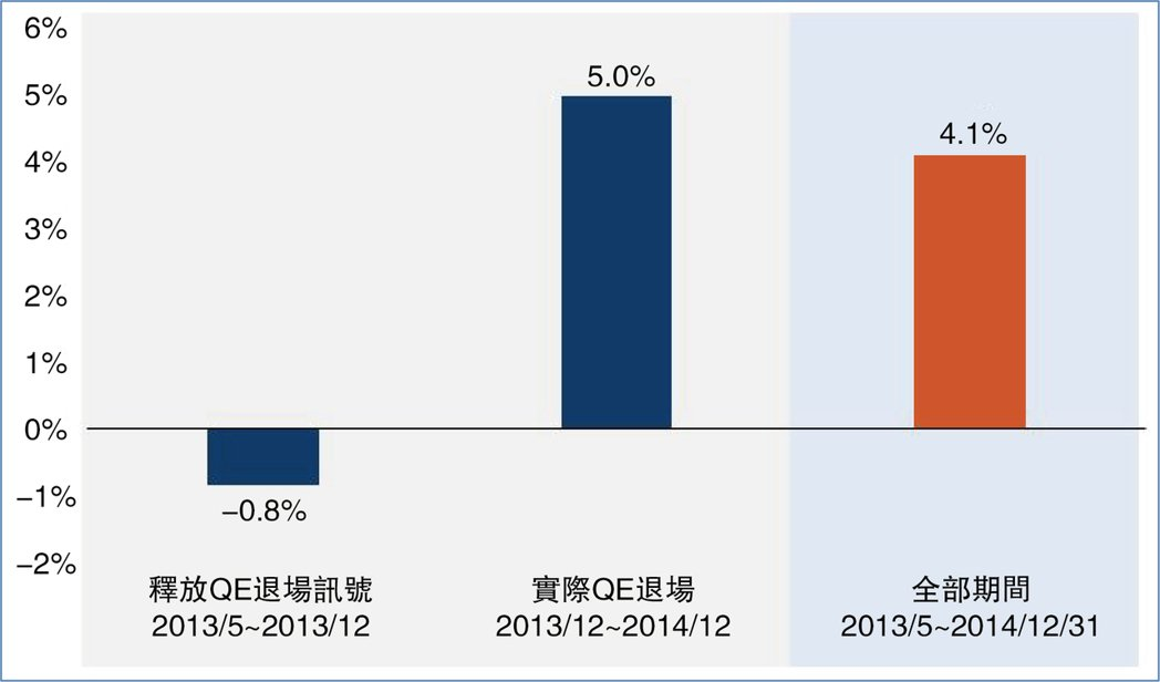 上次QE退場,新興市場企業債個別時間報酬率,長期仍見多頭。資料來源:Bloo...