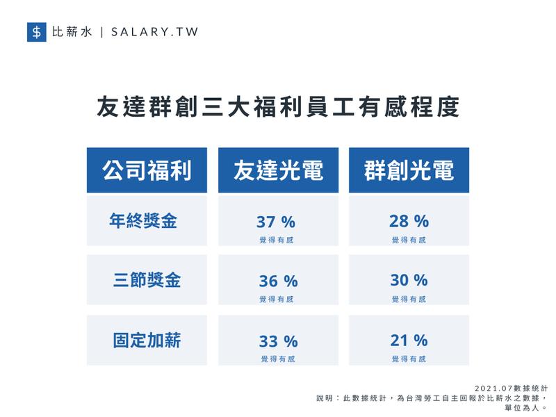 關於三大福利員工有感比例的調查結果發現,群創內部員工對於年終獎金、三節獎金和固定加薪的有感比例均較友達低。 圖/比薪水提供