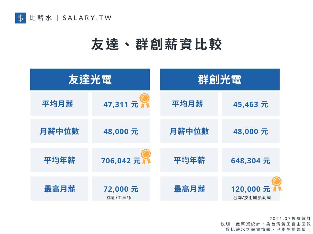 比薪水針對光電產業的面板兩大龍頭-友達以及群創進行薪資福利大PK,結果發現在平均...