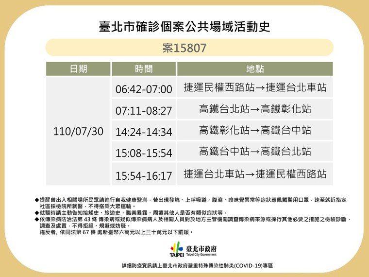 確診者案圖15807確診足跡曾涉及高鐵台北、台中、彰化站,以及捷運台北車站及民權...