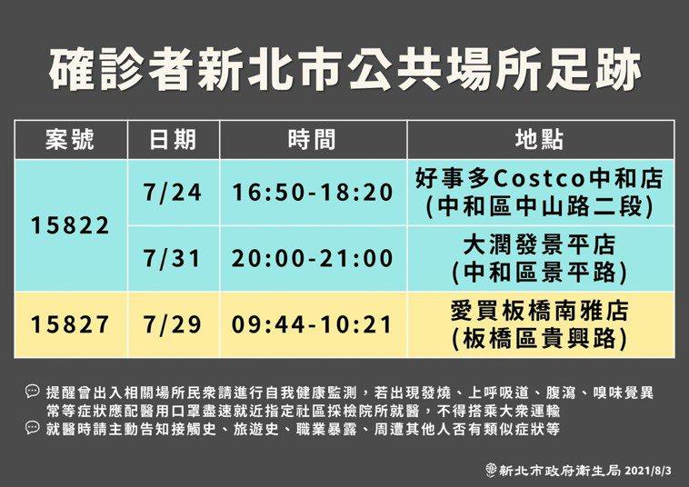 新北市衛生局公布確診者公共場所足跡,分別在7月24日到Costco中和店、29日...