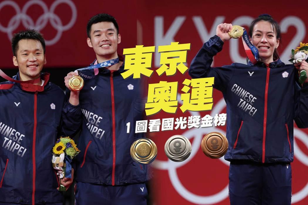 台灣選手在東京奧運表現亮眼、為國爭光。左起為拿下男子雙打金牌的李洋、王齊麟,右為