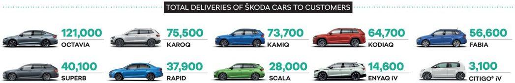 2021上半年ŠKODA車款銷量一覽。 摘自ŠKODA