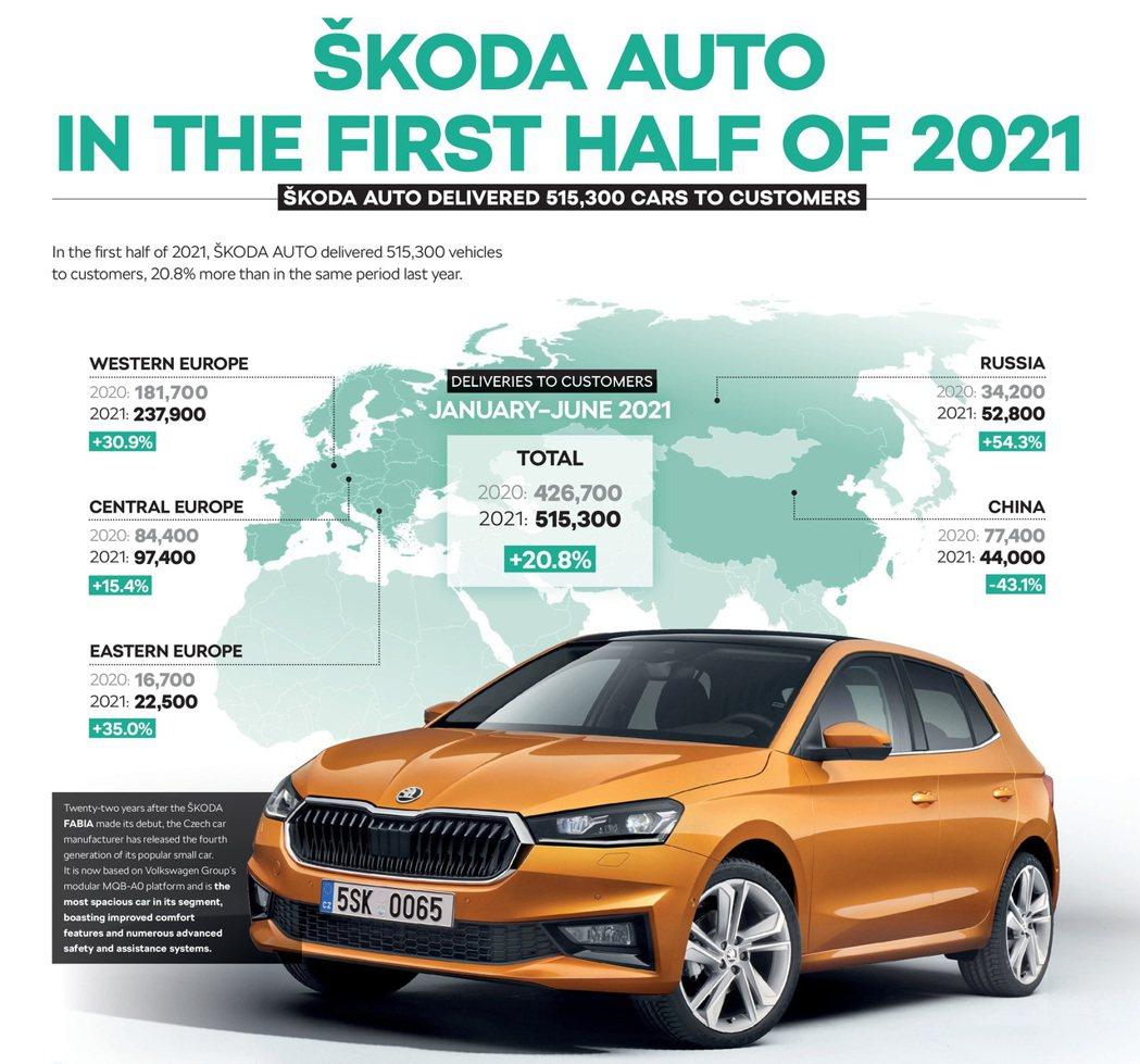 ŠKODA在今年上半年銷量突破了51萬輛。 摘自ŠKODA